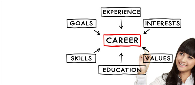 Conducting an Effective Career Search