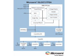 Core RISC-V RV32IM  - Microsemi