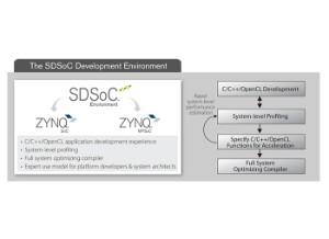 Piattaforme di sviluppo per Industrial IoT - Xilinx
