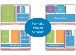 ProvenCore-M - Next Systems