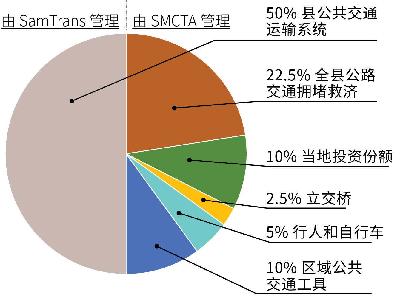 Measure W Pie Chart Simplified Chinese