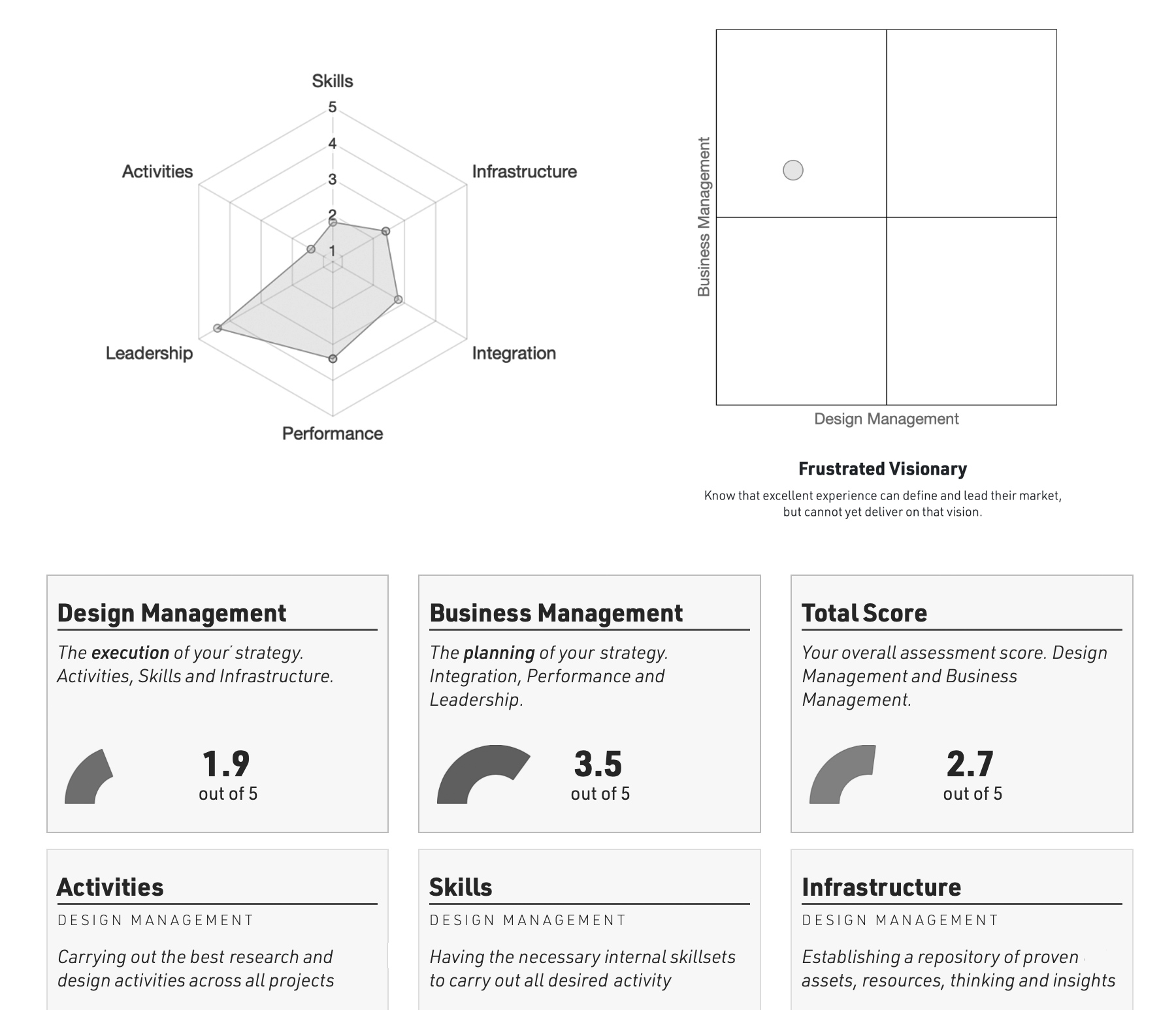 A small view of sample assessment outputs, including a spider graph, four-quadrant graph, and individual scores with descriptions.