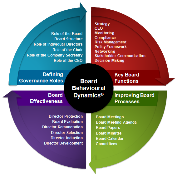 Corporate Governance Practice Framework
