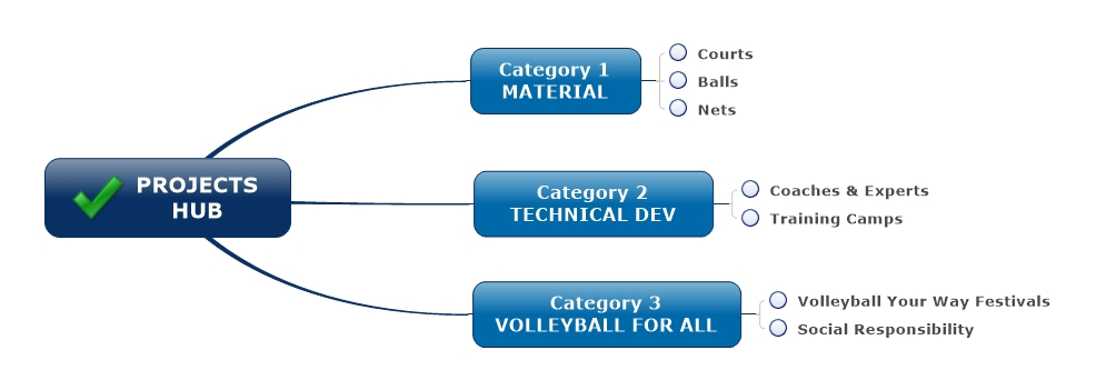 Projects Hub - Categories Dear applicant this are the categories of projects that the FIVB will support. During this application you will be able to select one of them.