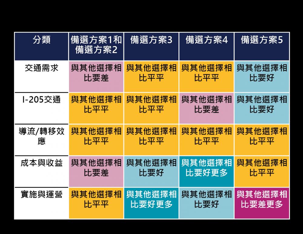 評分結果包含在下表中。經過評分後,我們認為備選方案3和備選方案4似乎是最能滿足項目目的。