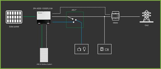 Eén- of drie fase hybride systeem op een één- of drie-fase aansluiting.