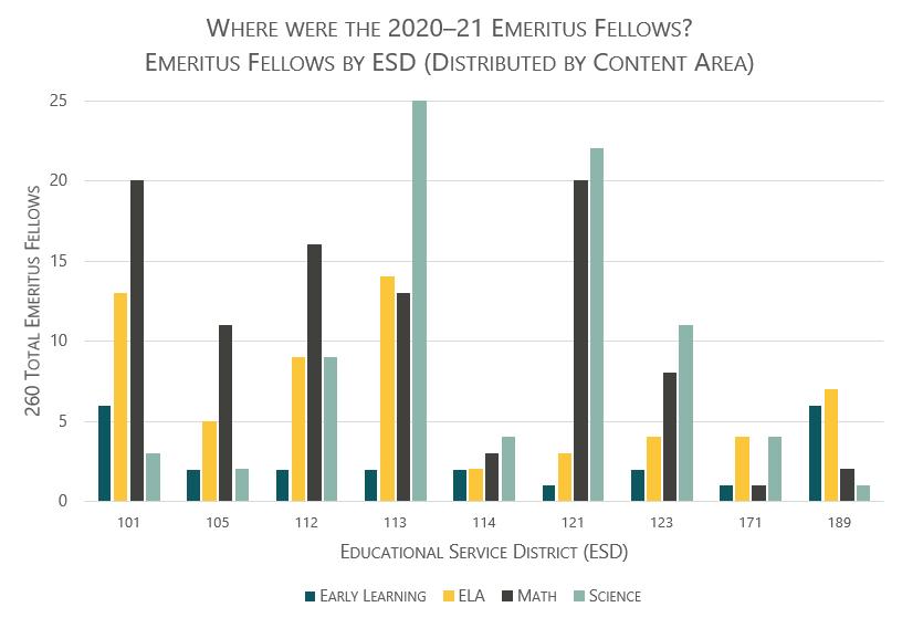 Graph of 2020-21 Emeritus Fellows by ESD.